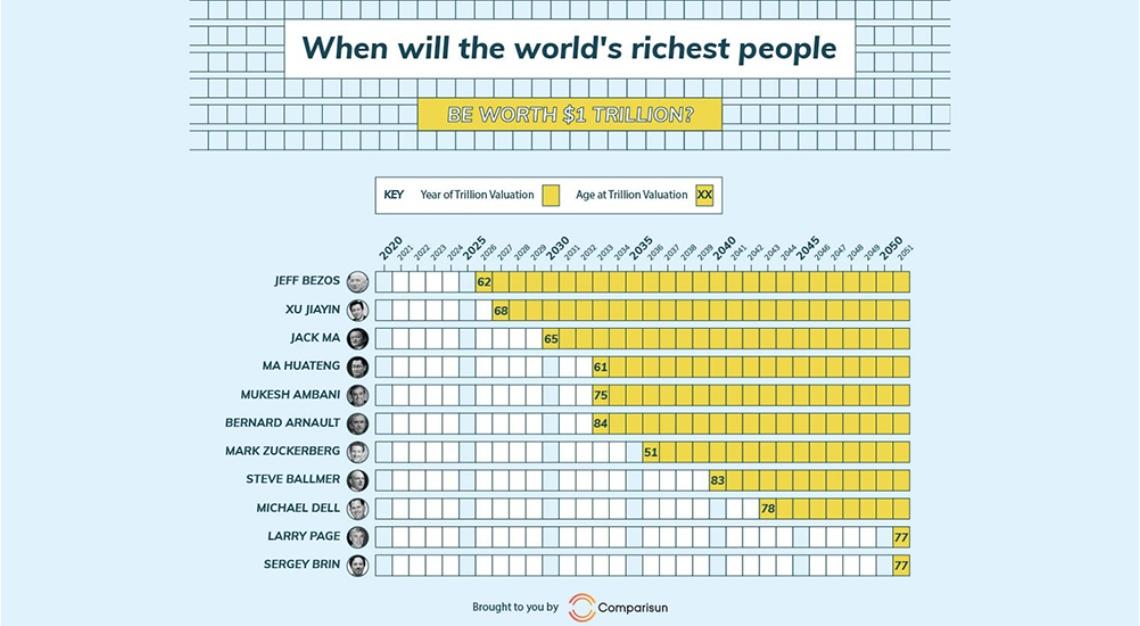 trillionaires